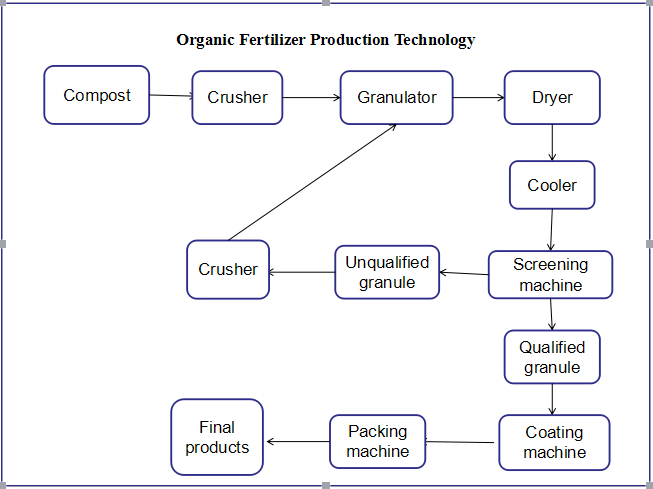organic fertilizer production