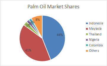 palm oil market shares